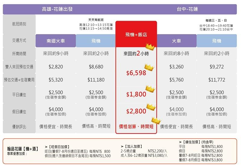 高雄-台中-聯合旅展-翰品花蓮機加酒比較圖