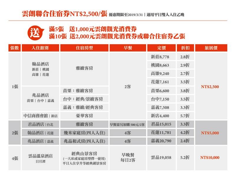 高雄-台中-聯合旅展-雲朗聯合住宿券